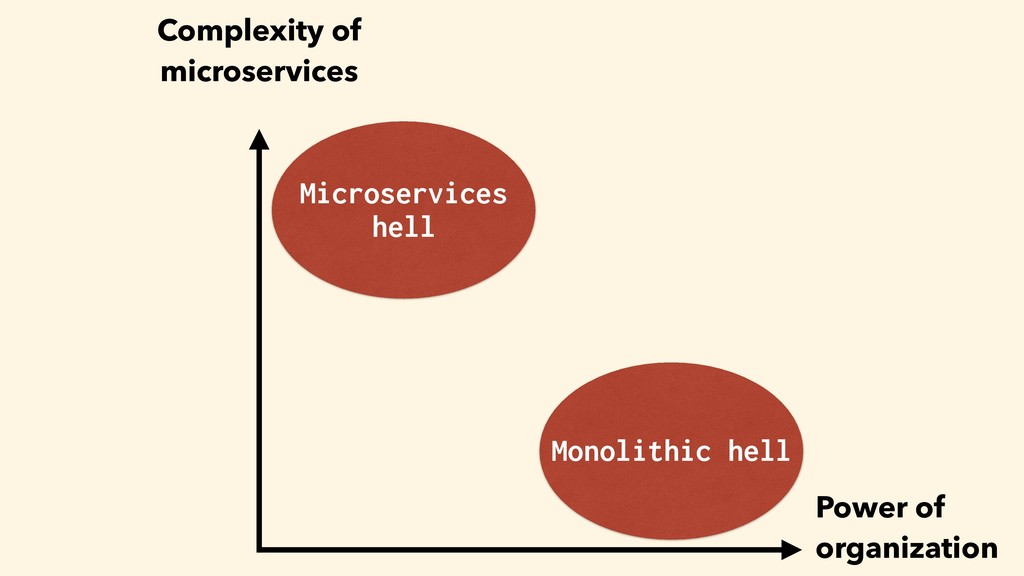 Monolithic hell Microservices hell Power of org...