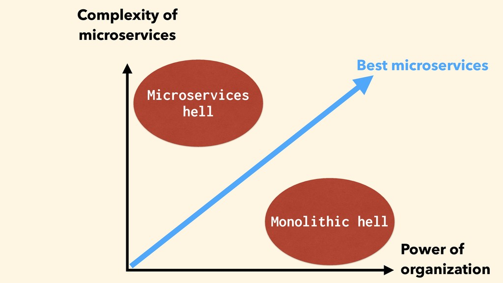 Power of organization Complexity of 