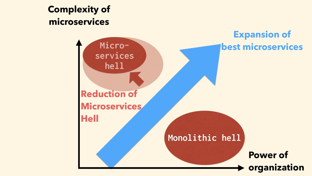 Reduction of Microservices Hell Power of organi...