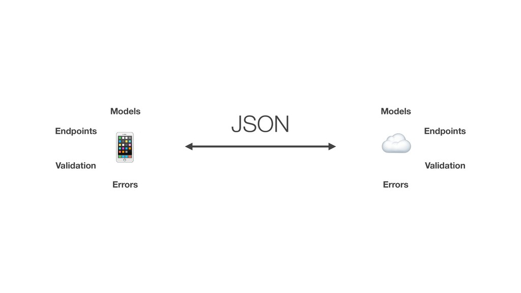 ☁ # JSON Models Models Errors Errors Validation...
