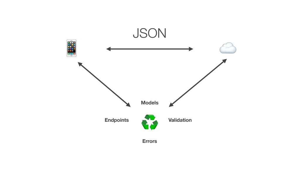 ☁ # ♻ Models Errors Validation Endpoints JSON