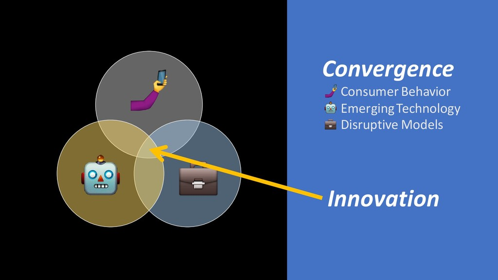 Convergence Consumer Behavior Emerging Technolo...