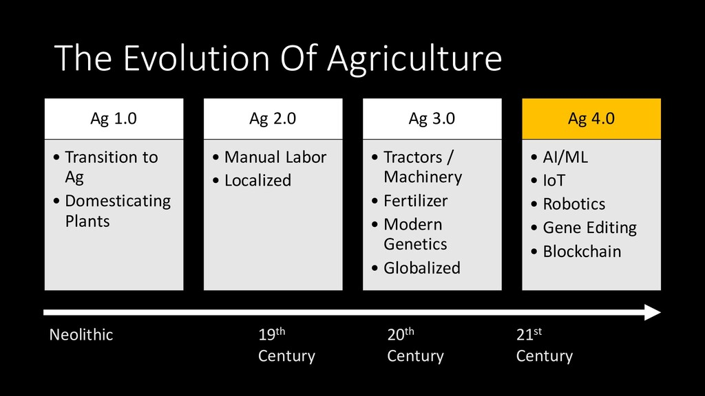 Ag 1.0 • Transition to Ag • Domesticating Plant...
