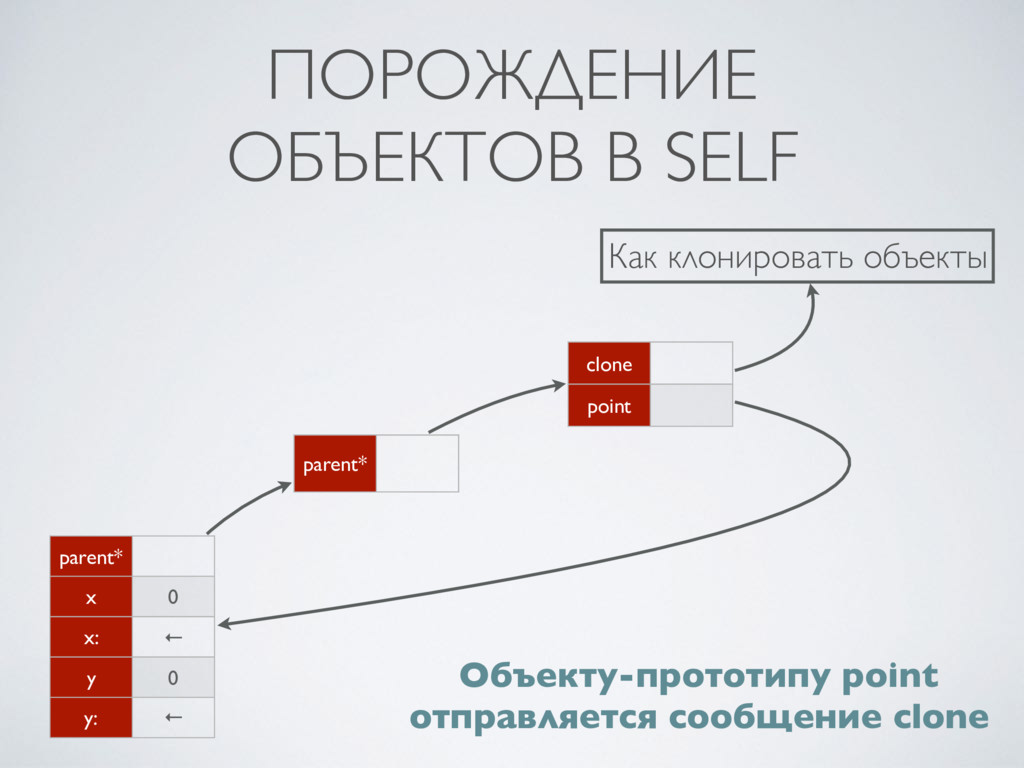 ПОРОЖДЕНИЕ  ОБЪЕКТОВ В SELF parent* x 0 x: ← y...
