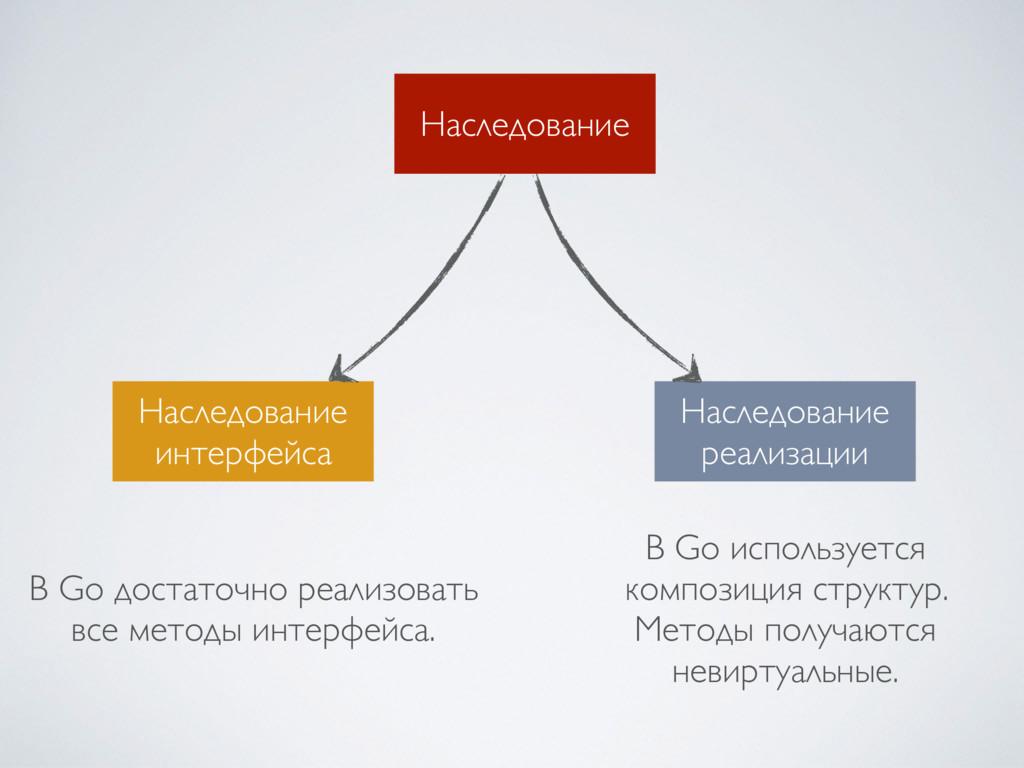 Наследование Наследование интерфейса Наследова...