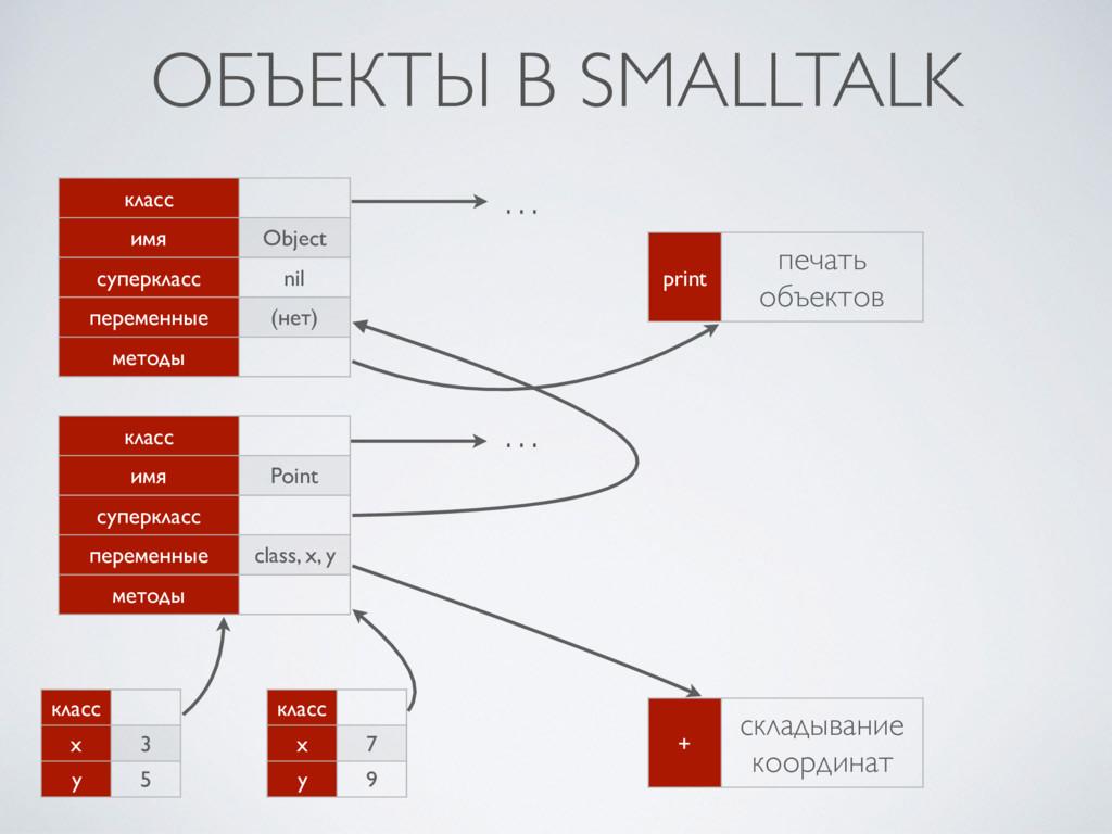 ОБЪЕКТЫ В SMALLTALK класс x 3 y 5 класс x 7 y 9...