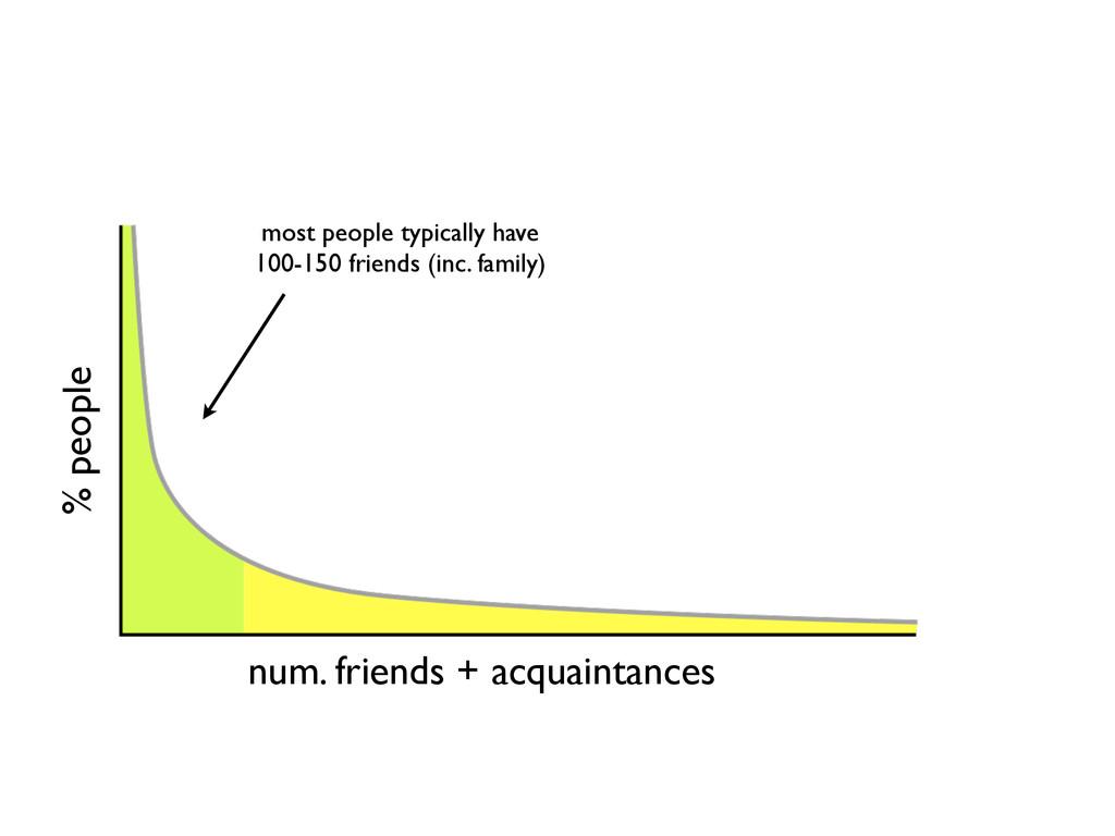 % people num. friends + acquaintances most peop...