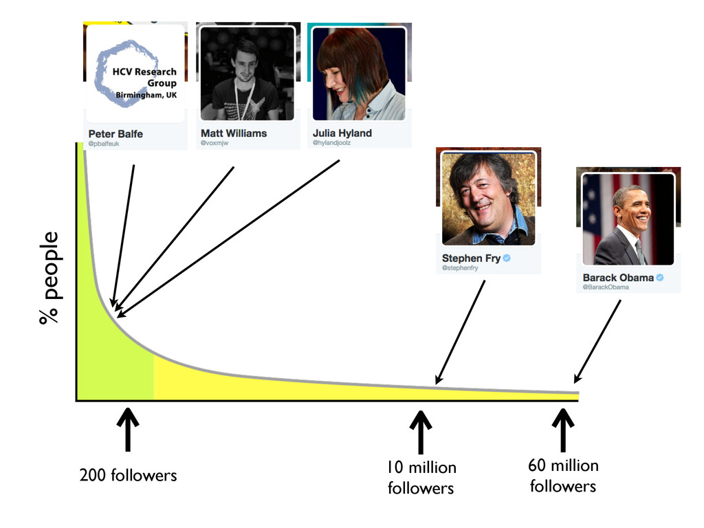 % people 200 followers 10 million followers 60 ...