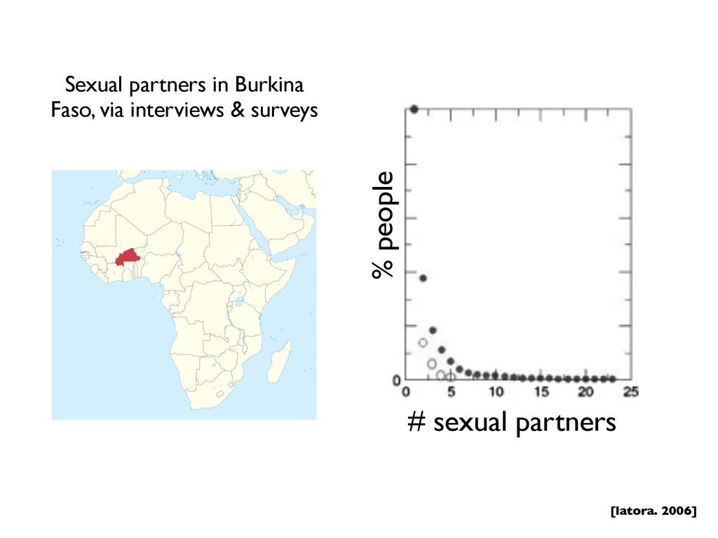 # sexual partners % people [latora. 2006] Sexua...
