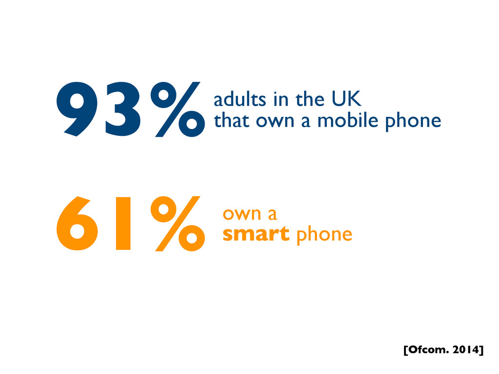 93%adults in the UK that own a mobile phone 61%...