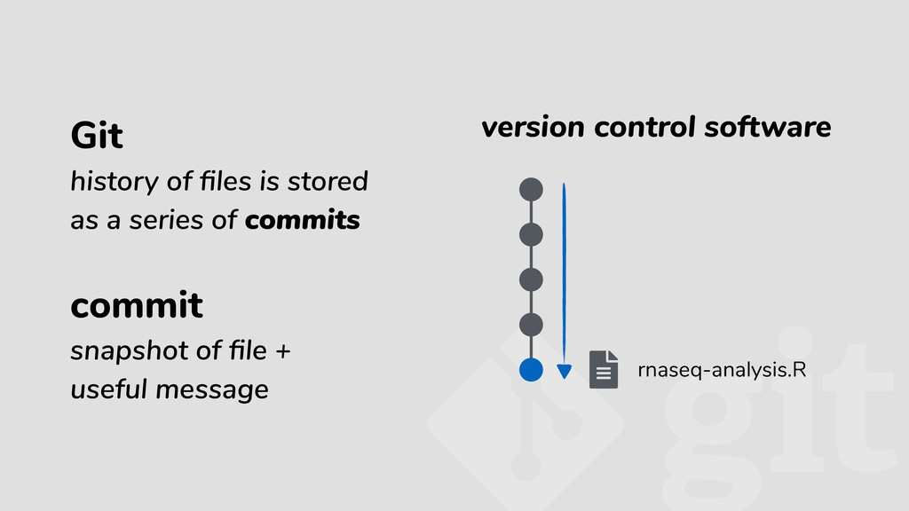 version control software Git history of files is...
