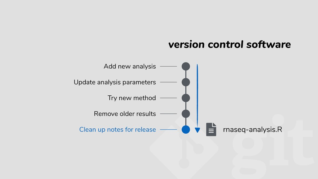 version control software Add new analysis Updat...