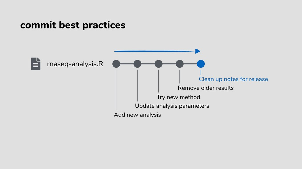 rnaseq-analysis.R Add new analysis Update analy...