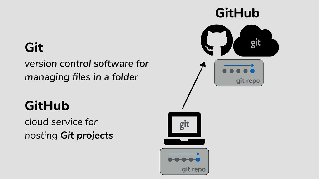 GitHub GitHub cloud service for hosting Git pro...