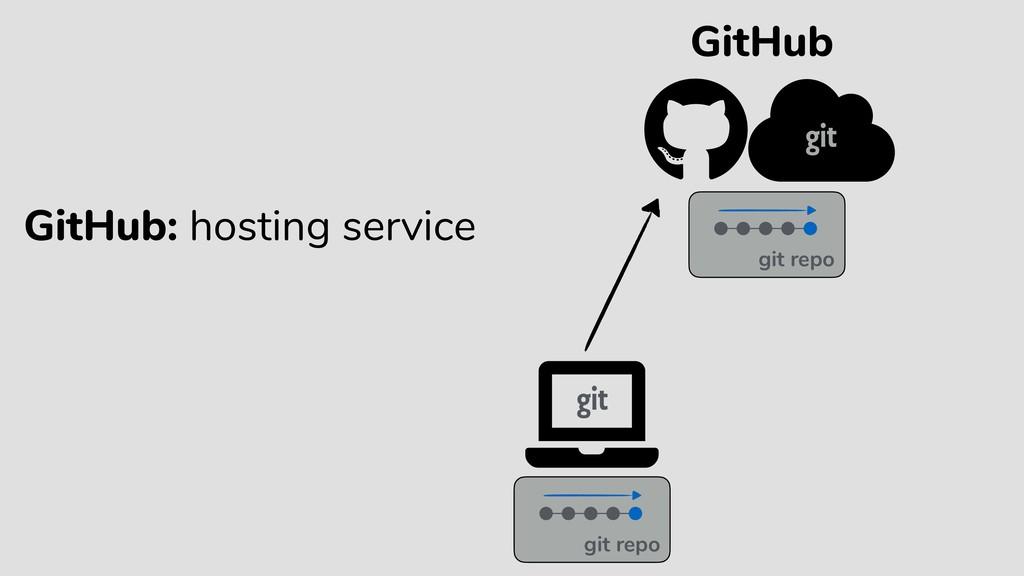 GitHub git repo git repo GitHub: hosting service