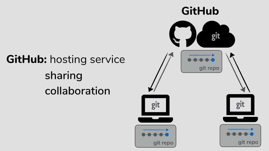 GitHub git repo git repo GitHub: hosting servic...