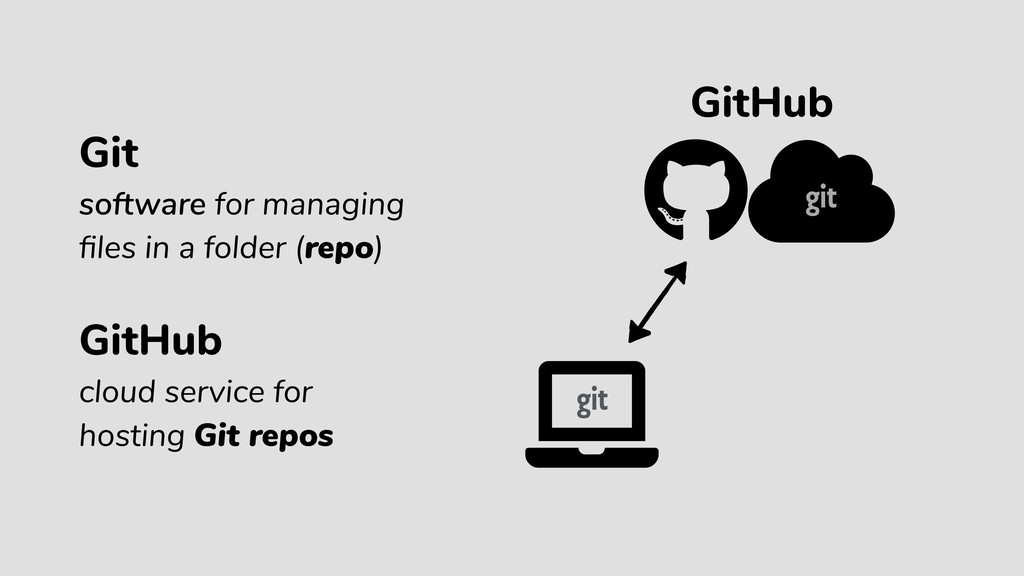 GitHub Git software for managing files in a fold...