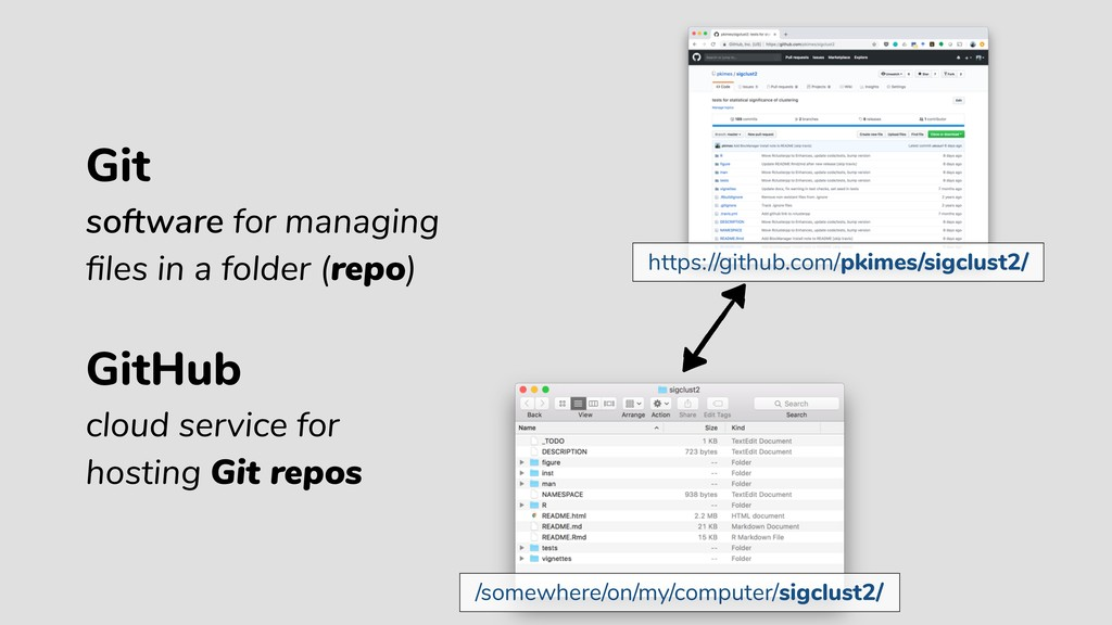 GitHub GitHub cloud service for hosting Git rep...