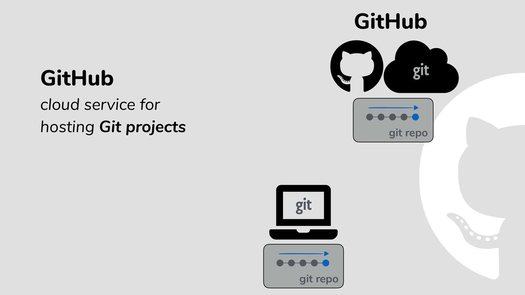 GitHub cloud service for hosting Git projects G...