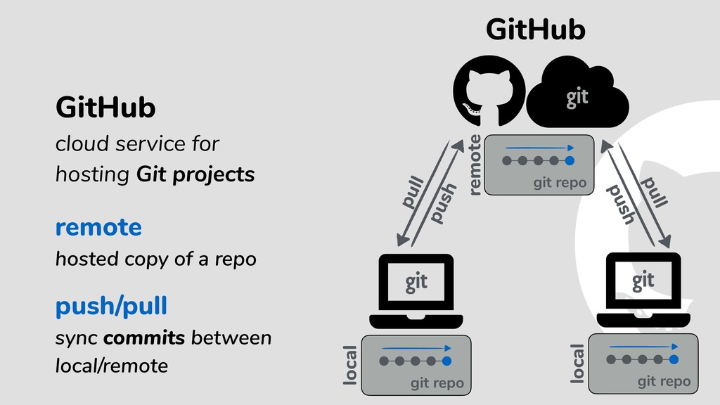 push/pull sync commits between local/remote Git...