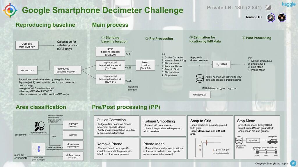 Google Smartphone Decimeter Challenge Pre/Post ...