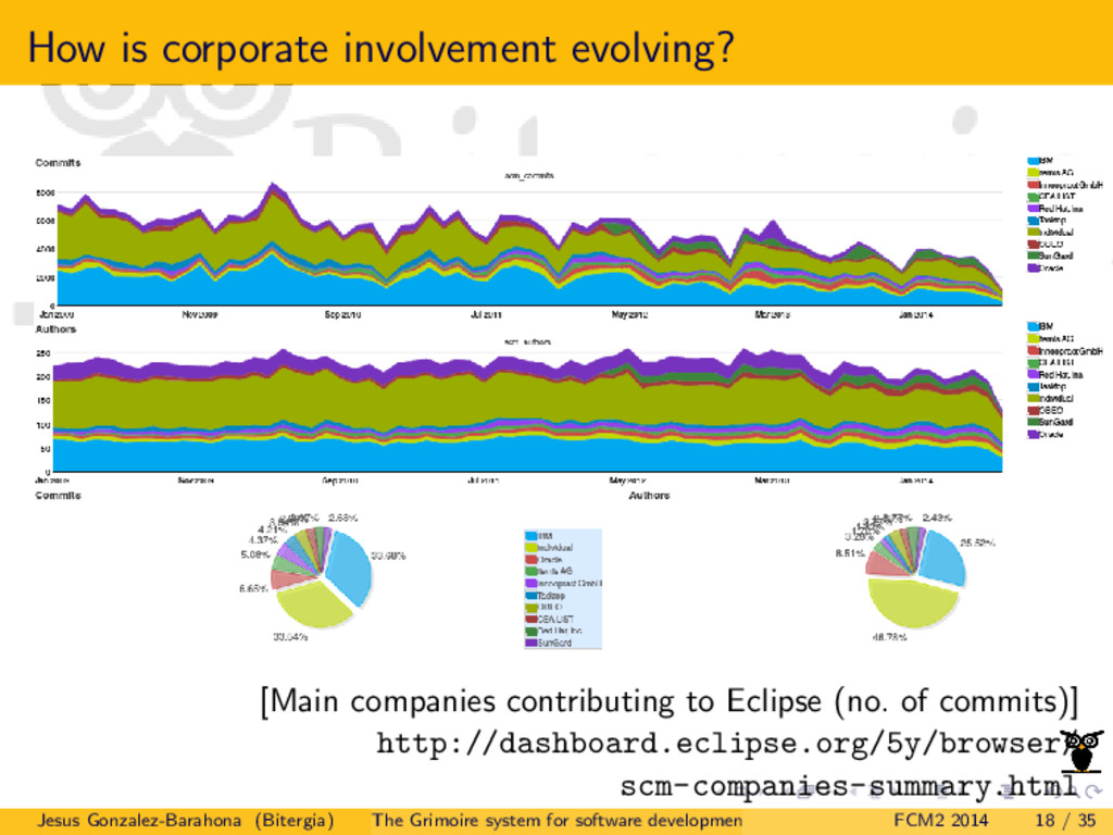 How is corporate involvement evolving? [Main co...