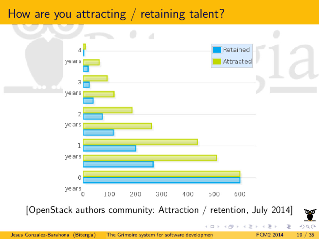 How are you attracting / retaining talent? [Ope...