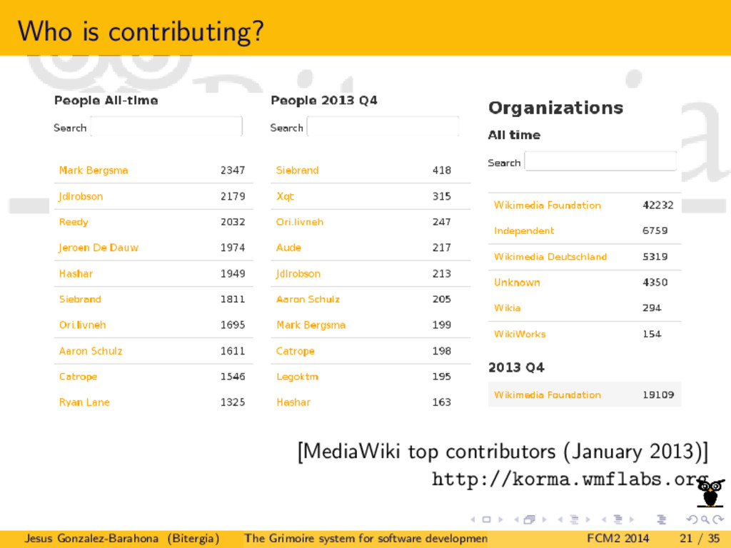 Who is contributing? [MediaWiki top contributor...