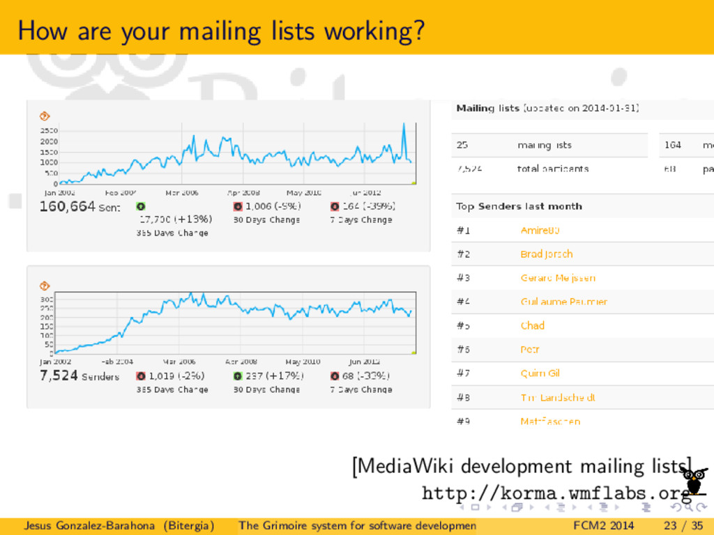 How are your mailing lists working? [MediaWiki ...