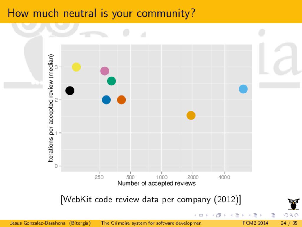 How much neutral is your community? q q q q q q...