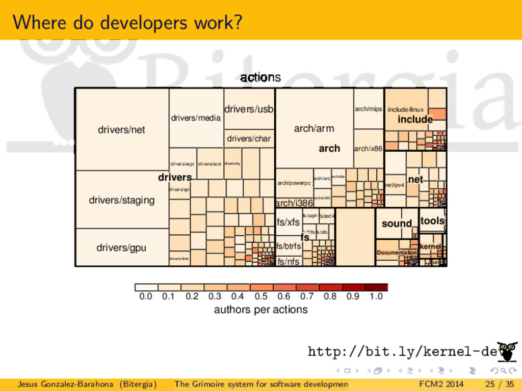 Where do developers work? actions authors per a...