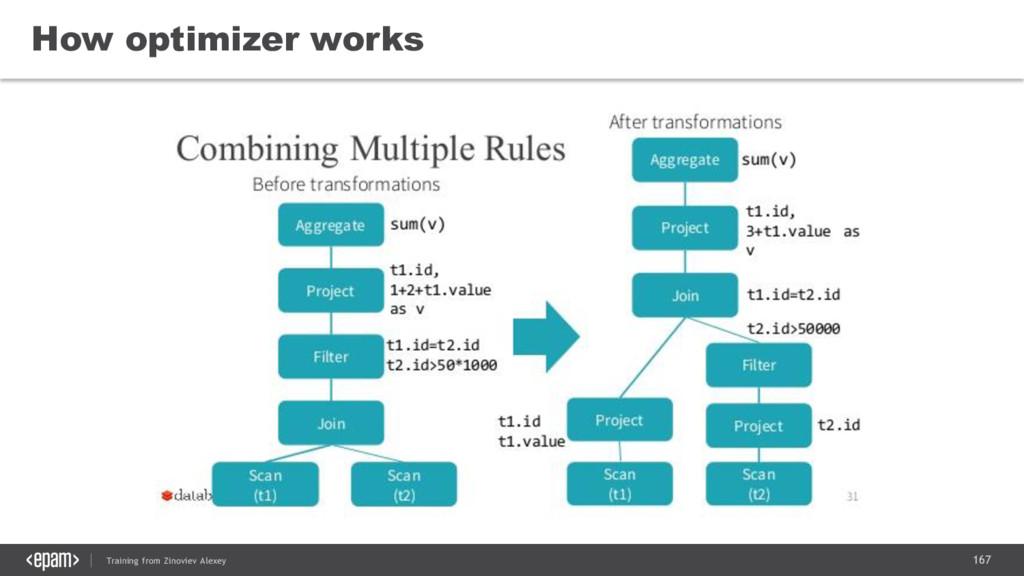 167 Training from Zinoviev Alexey How optimizer...