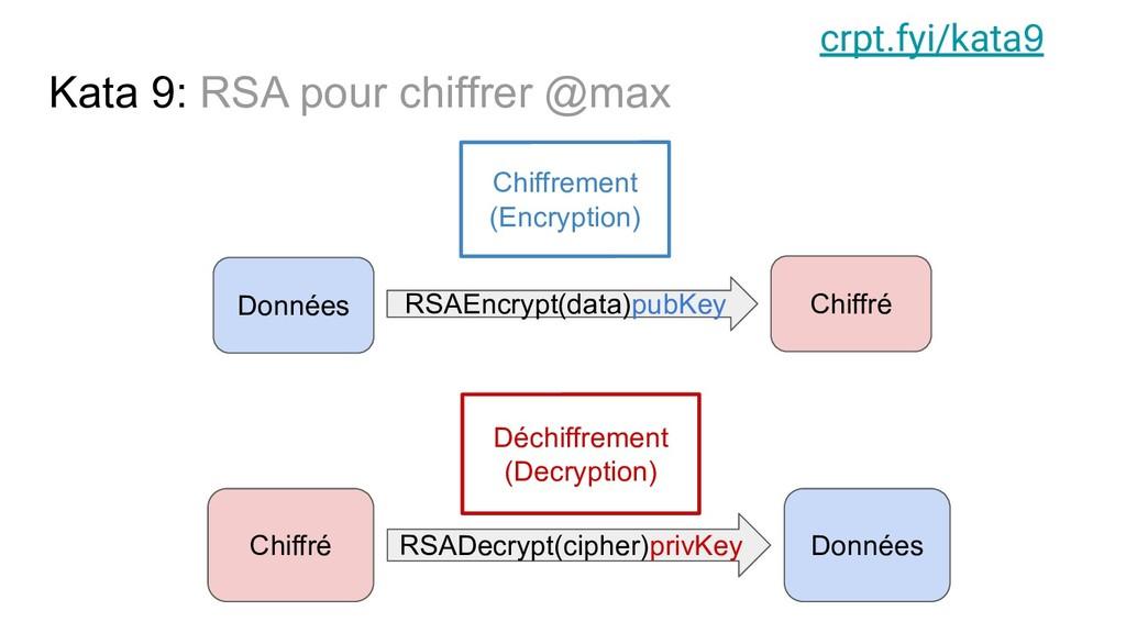 Kata 9: RSA pour chiffrer @max Chiffré RSAEncry...