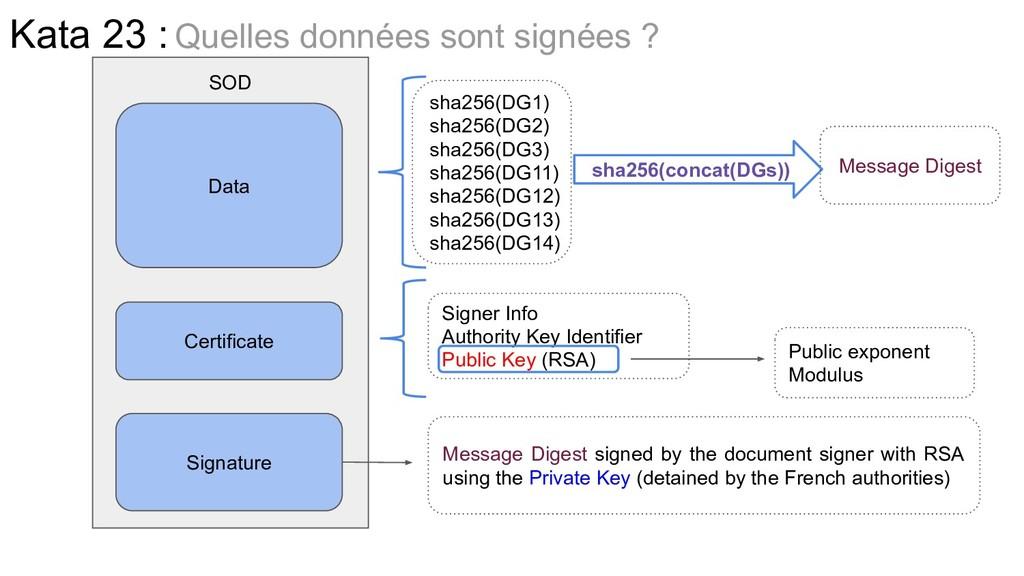 SOD Data Certificate Signature sha256(DG1) sha2...