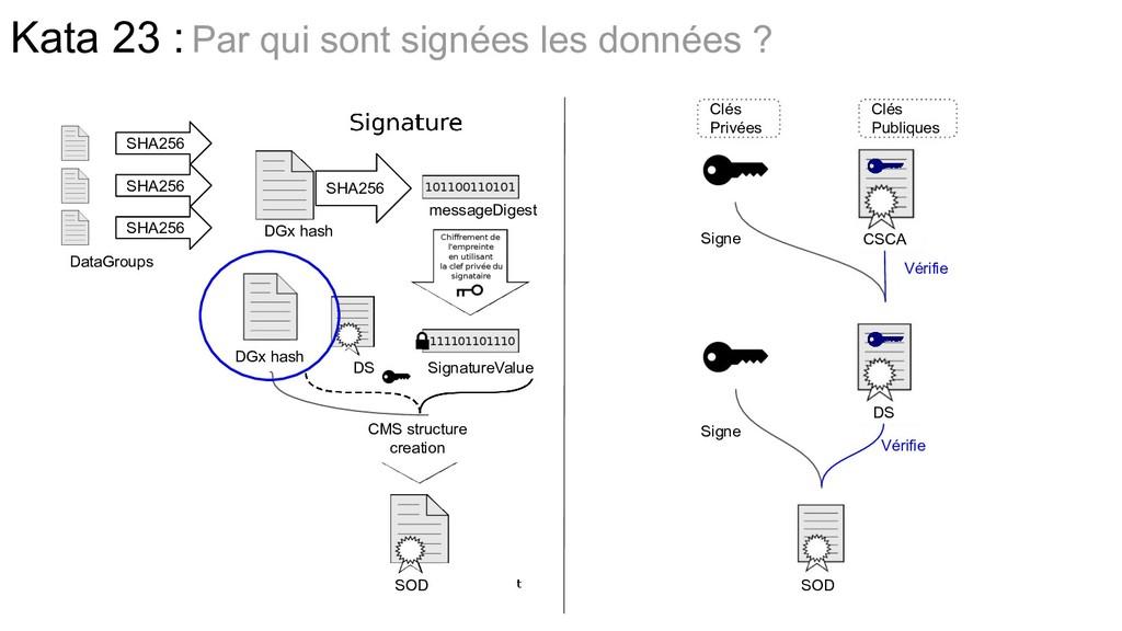 Signe Vérifie Vérifie Signe Clés Privées Clés P...