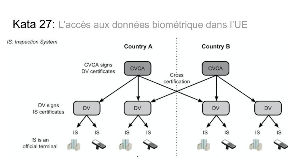 Kata 27: L'accès aux données biométrique dans l...
