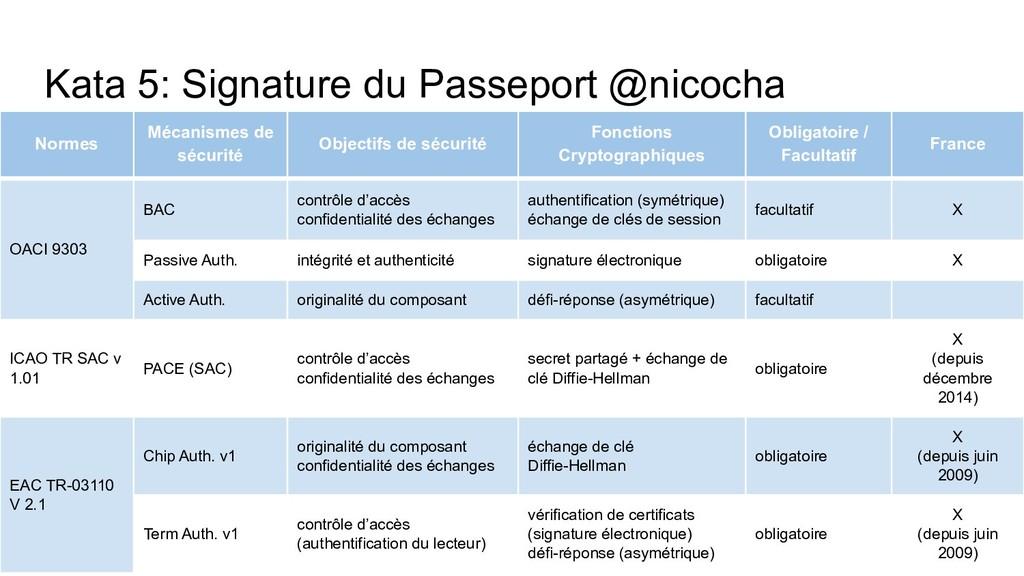Kata 5: Signature du Passeport @nicocha Normes ...