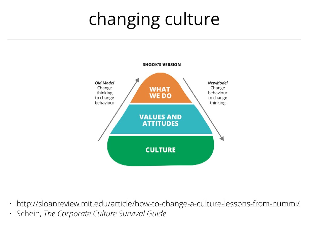 changing culture • http://sloanreview.mit.edu/a...