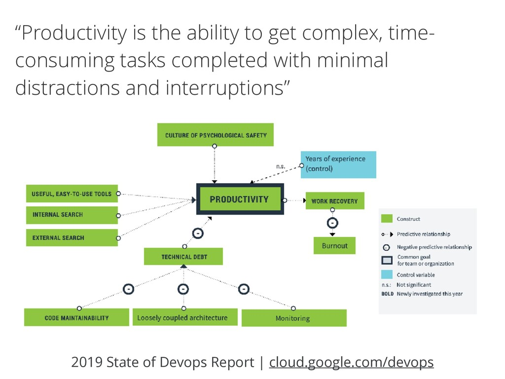 2019 State of Devops Report | cloud.google.com/...