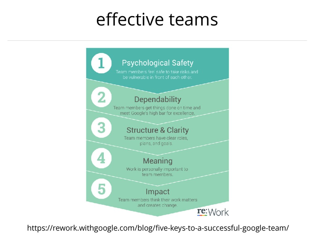 effective teams https://rework.withgoogle.com/bl...