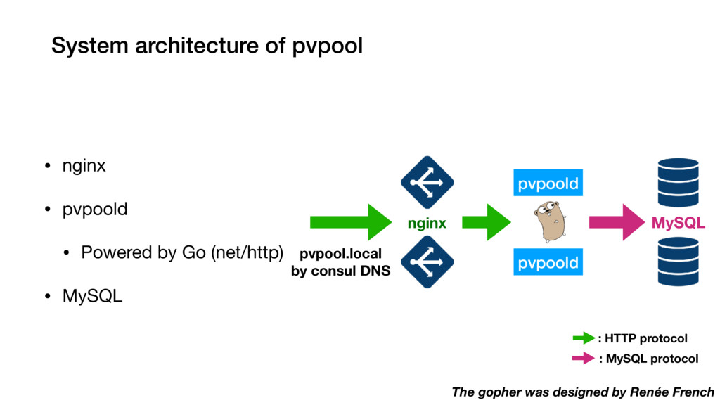 System architecture of pvpool • nginx  • pvpool...