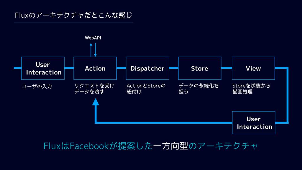 User Interaction Action Dispatcher Store View U...