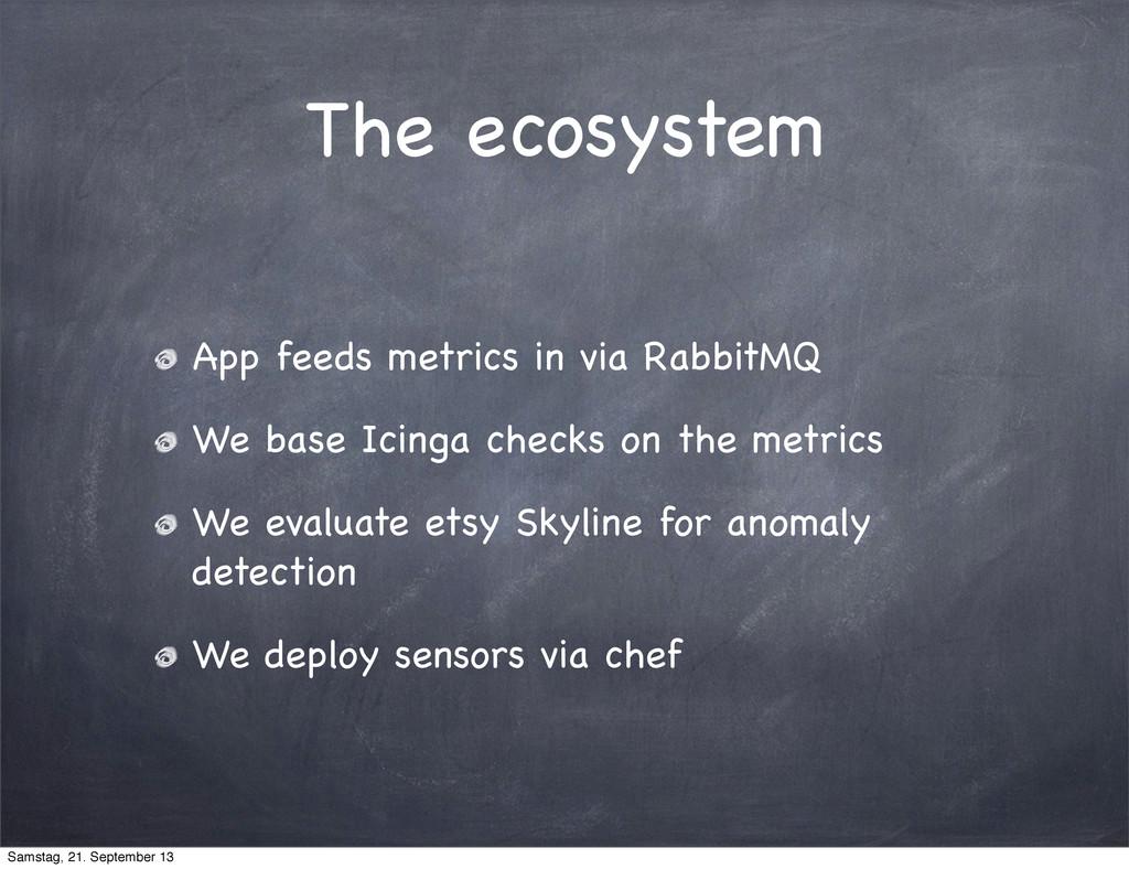 The ecosystem App feeds metrics in via RabbitMQ...