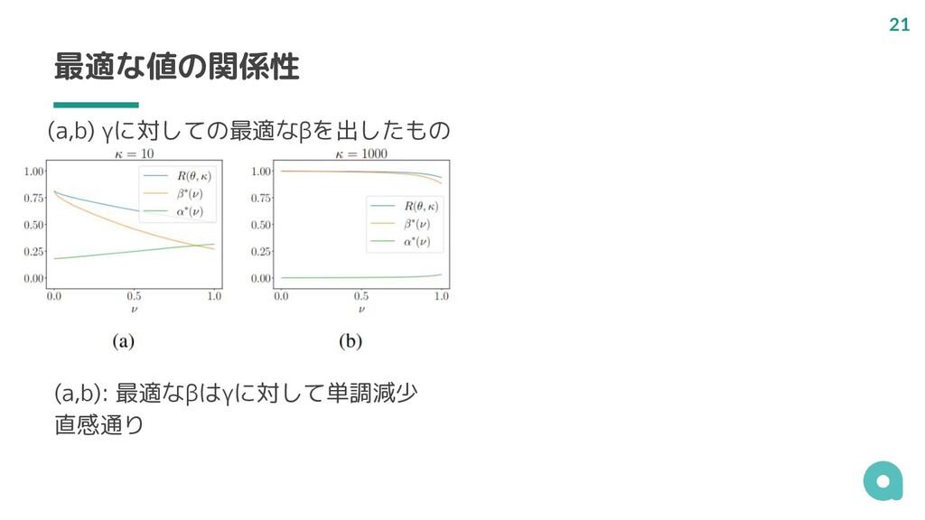 最適な値の関係性 (a,b): 最適なβはγに対して単調減少 直感通り (a,b) γに対して...