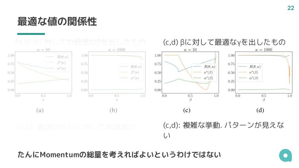 最適な値の関係性 (a,b) γに対しての最適なβを出したもの (c,d) βに対して最適なγ...