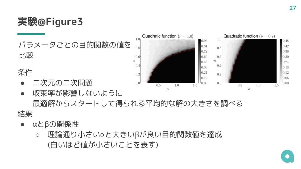 実験@Figure3 条件 ● 二次元の二次問題 ● 収束率が影響しないように 最適解からスタ...