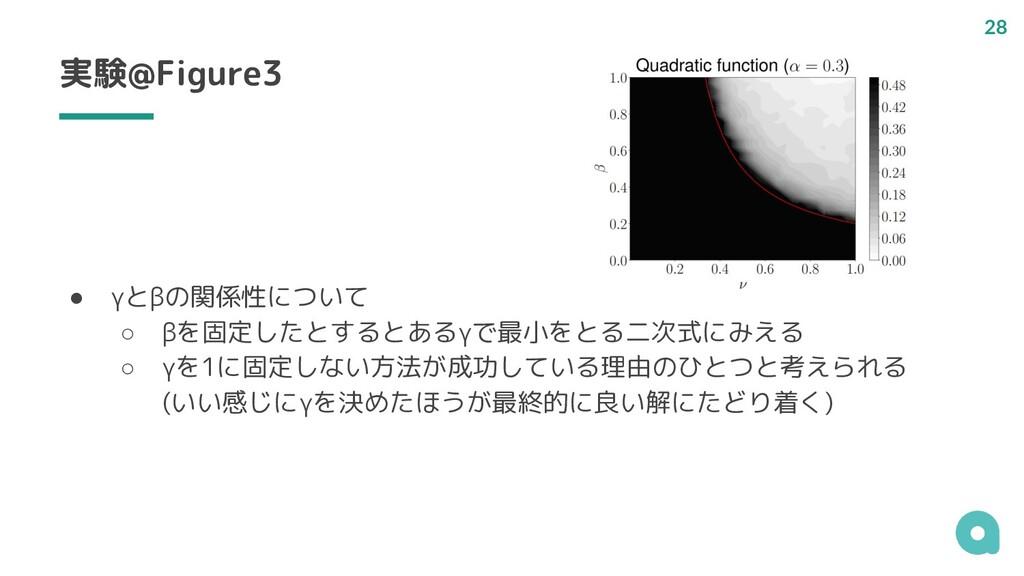 実験@Figure3 ● γとβの関係性について ○ βを固定したとするとあるγで最小をとる二...