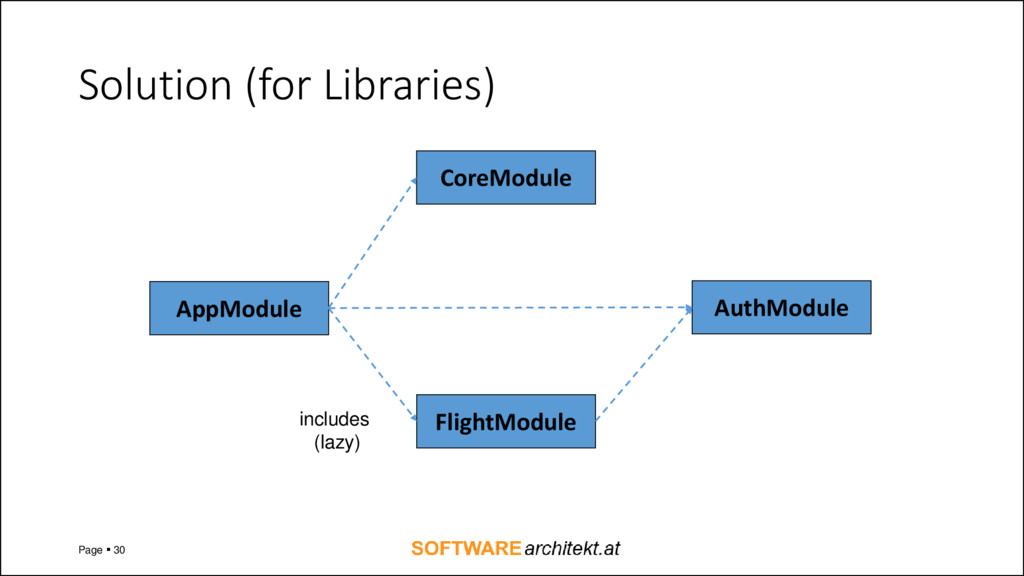 Solution (for Libraries) Page  30 AppModule Fl...