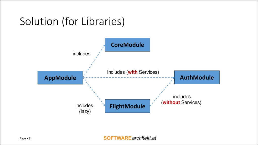 Solution (for Libraries) Page  31 AppModule Fl...
