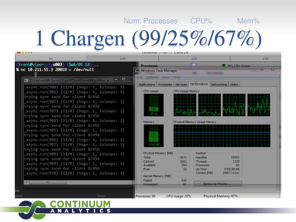1 Chargen (99/25%/67%) Num. Processes CPU% Mem%